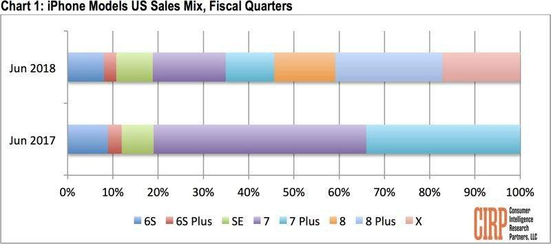 آمارهای فروش اپل پرفروش ترین آیفون