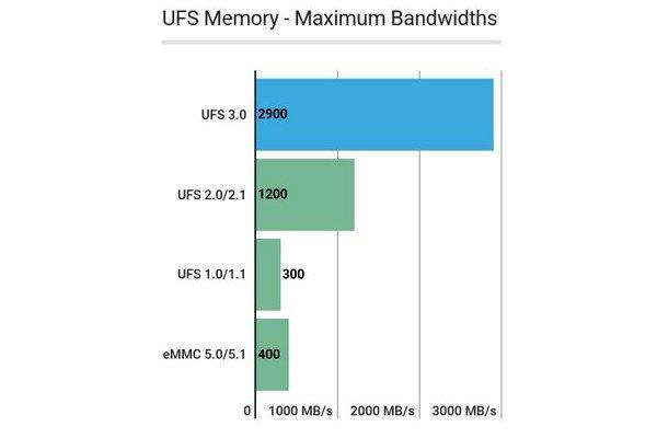 حافظه موبایل UFS