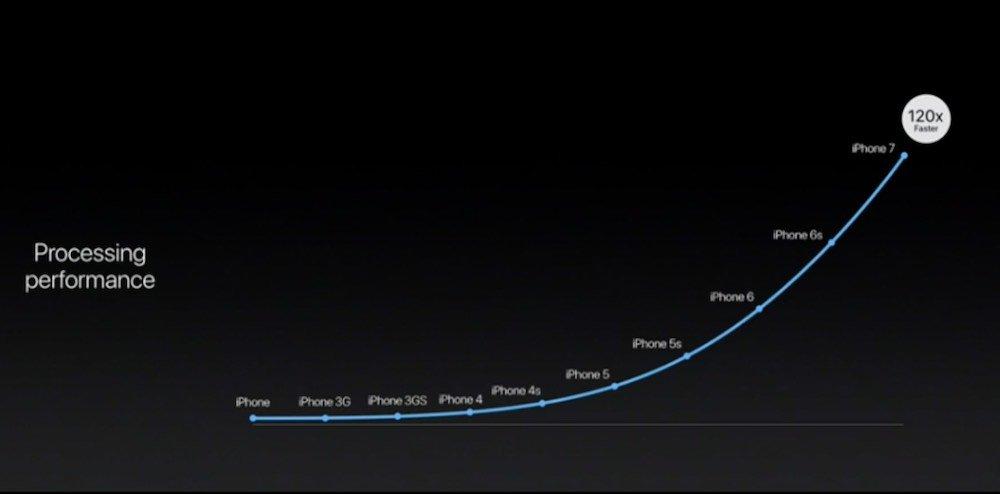 Apple Event iPhone 7 and 7 plus iphone performance history سیلیکون به پایان خط نزدیک می شود؛ اما چه کسی دنیای فناوری را نجات می دهد؟ اخبار IT