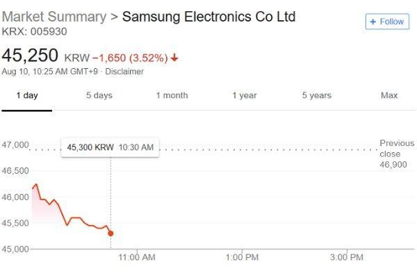 Investors w600 واکنش دور از انتظار بازار بورس آمریکا به معرفی گلکسی نوت 9 اخبار IT