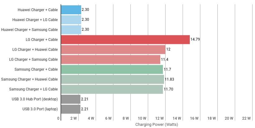 LG V30 Charge Rate 1 شارژ سریع چیست و چگونه کار می کند؟ اخبار IT