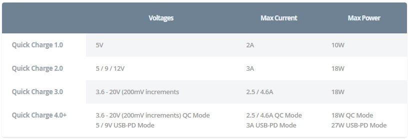 Qualcomm QC Standard 1 شارژ سریع چیست و چگونه کار می کند؟ اخبار IT