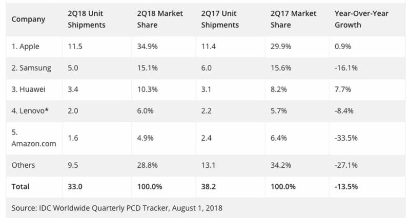 افزایش فروش تبلت های هواوی و اپل افت بازار جهانی