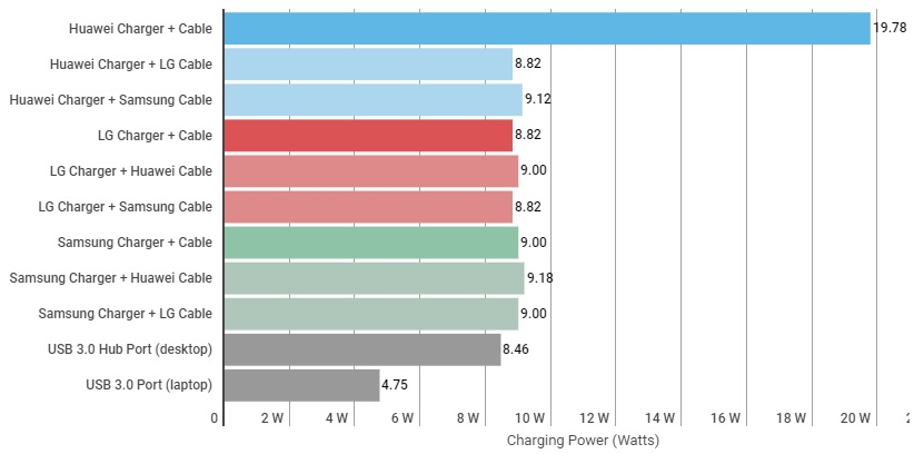 huawei charge rate 1 شارژ سریع چیست و چگونه کار می کند؟ اخبار IT