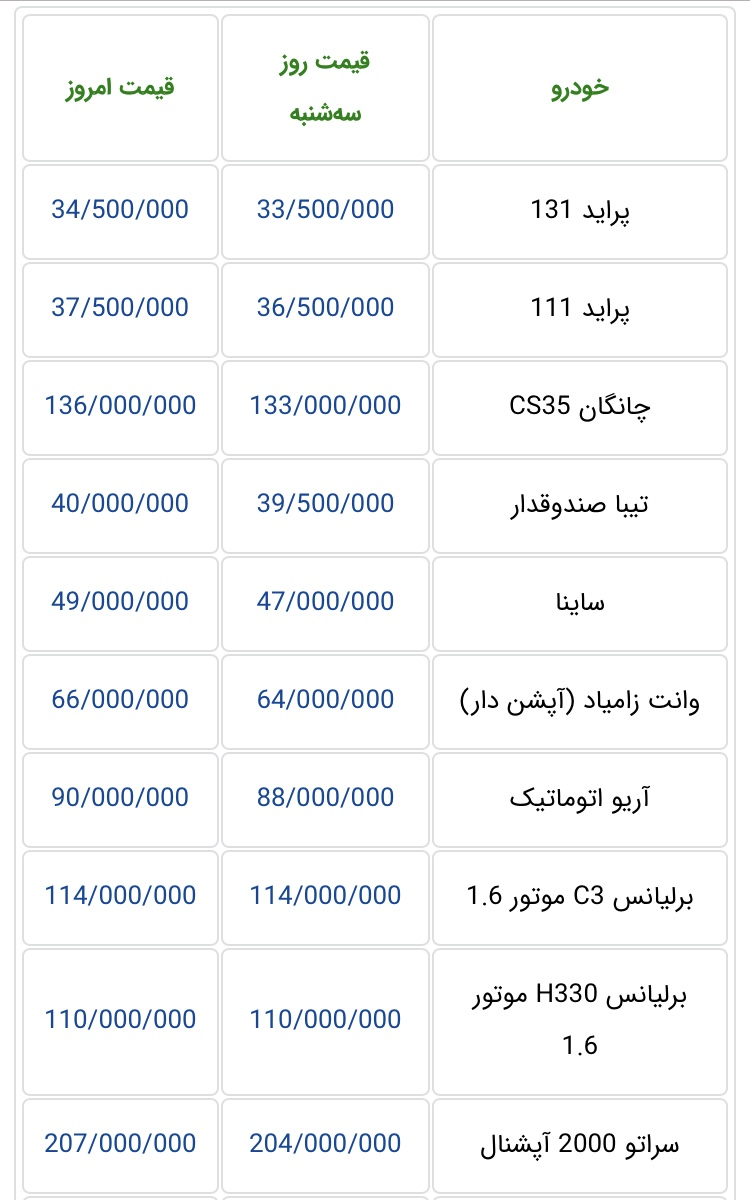 72D8B836 C0D7 4F9A 9826 9AD8ADEDC1A7 - جدیدترین قیمت خودرو های داخلی در بازار+ جدول