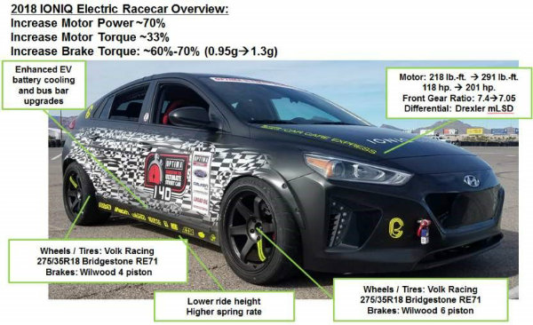 Hyundai-Ioniq-electric-racer