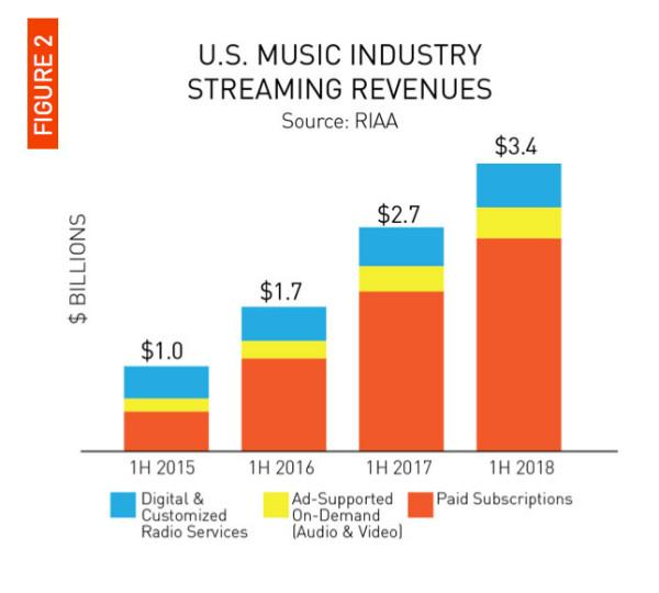 Screen Shot 2018 09 20 at 2.44.45 PM w600 - سرویسهای استریم حالا 75 درصد از درآمد کل صنعت موسیقی را به خود اختصاص دادهاند