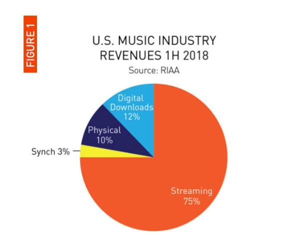 سهم سرویس های استریم موسیقی از درآمد کل صنعت موسیقی