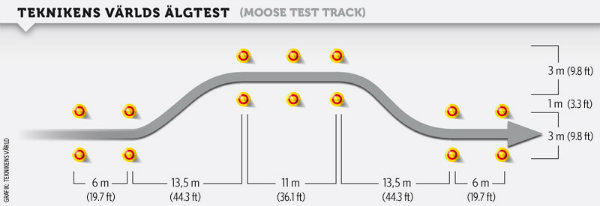 Teknikens-Varld-algtest-bana-moose-test-track