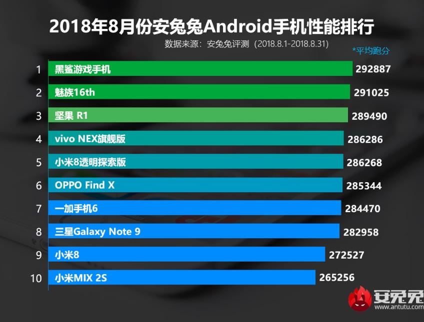 فهرست برترین گوشی ها آنتوتو