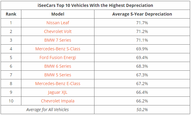 iSeeCars Top 10 Vehicles With the Highest Depreciation