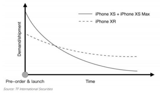 نمودار فروش آیفون XR و آیفون های سری XS در گذر زمان.