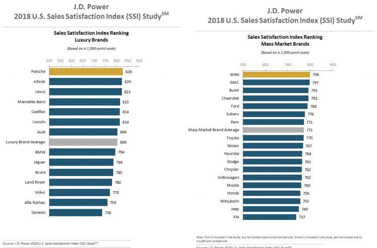 2018-JD-Power-Sales-Satisfaction-Index-750x493