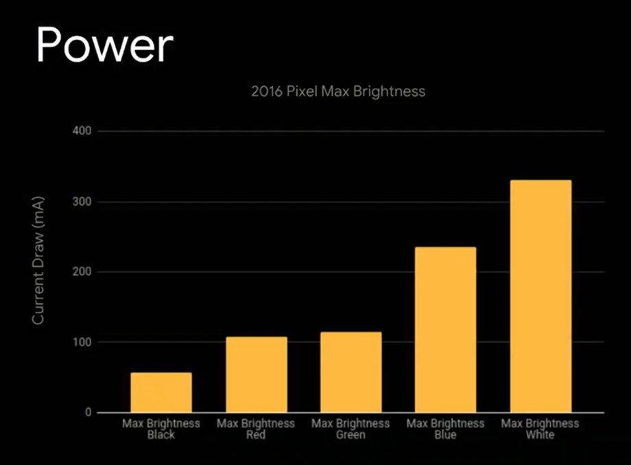 پایگاه خبری آرمان اقتصادی Screen_Shot_2018_11_08_at_3.30.05_PM.png گوگل افزایش طول عمر باتری گوشی هنگام استفاده از حالت تاریک را تأیید کرد