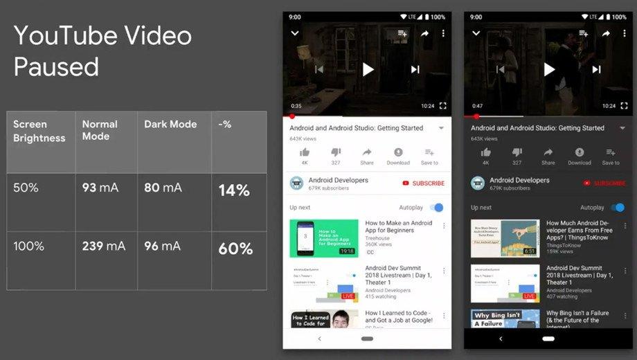 پایگاه خبری آرمان اقتصادی Screen_Shot_2018_11_08_at_3.46.55_PM.png گوگل افزایش طول عمر باتری گوشی هنگام استفاده از حالت تاریک را تأیید کرد