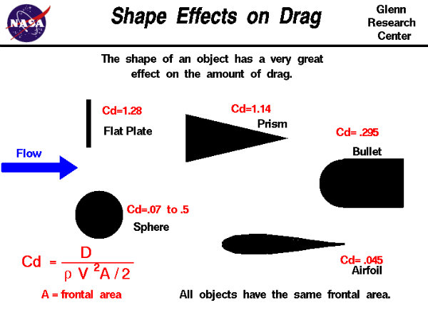 shape effect on drag
