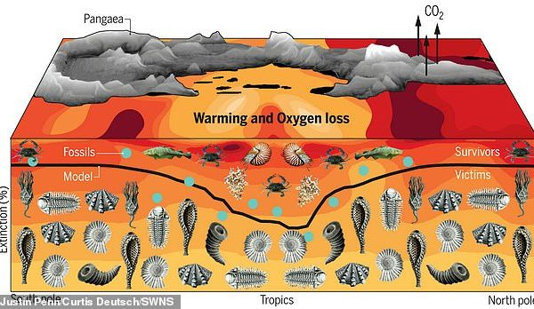 دوره انقراض پرمین