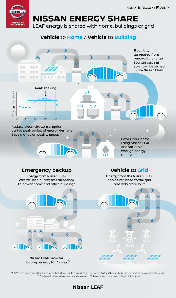 Nissan EnergyShare ENG TEXT Infographics