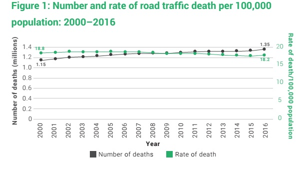 Number and rate of road traff death per