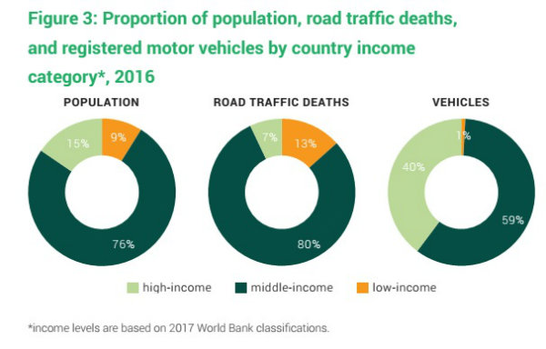 Proportion of population road traff deaths