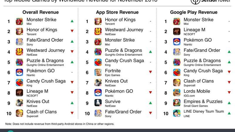 پرفروش ترین اپلیکیشن های iOS