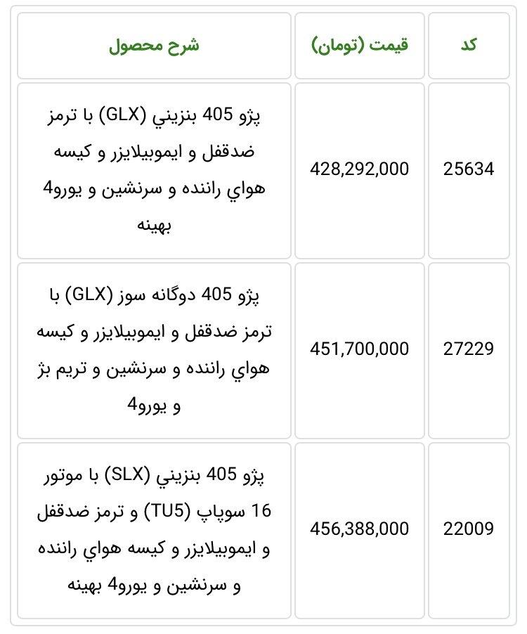 پایگاه خبری آرمان اقتصادی 10288994-3F6D-4889-A228-2DAFCBE5AF6E بررسی جدیدترین قیمت پژو 405 اعلام شده توسط ایران خودرو