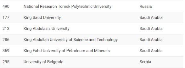 دانشگاه های برتر دنیا