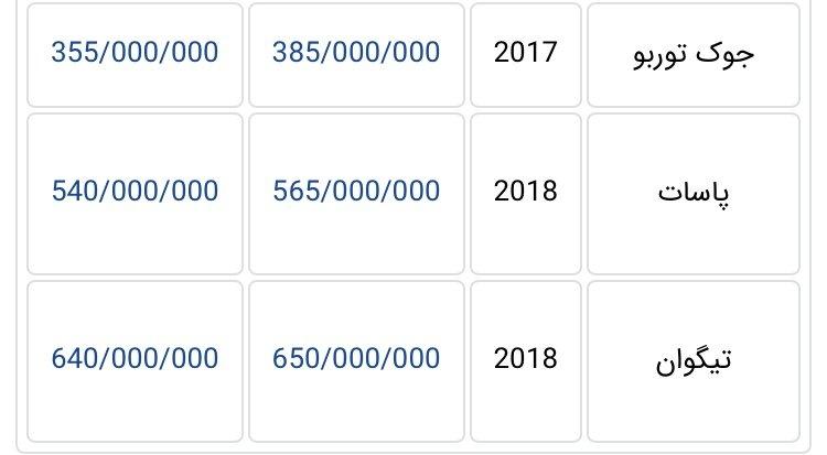 جدیدترین قیمت خودروهای وارداتی در بازار تهران + جدول
