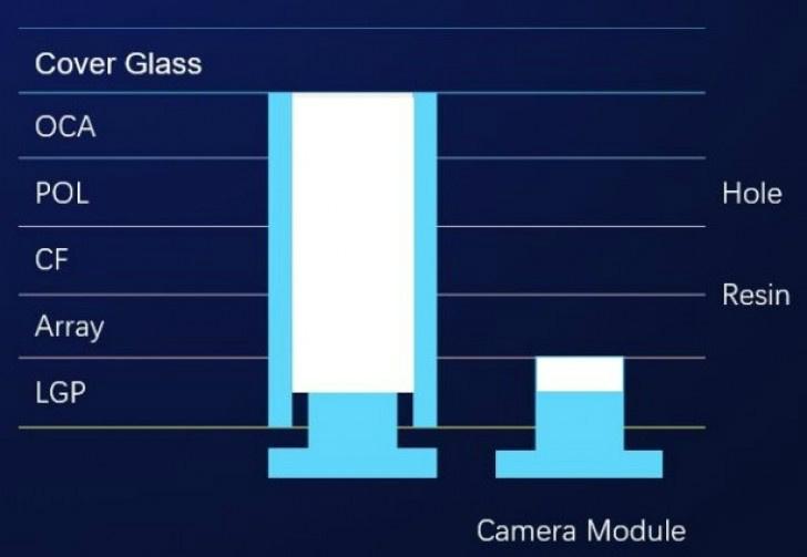HonorV20 DisplayModule - نگاه نزدیک دیجیاتو به گوشی پرچمدار آنر V20؛ به حفره سلام کنید