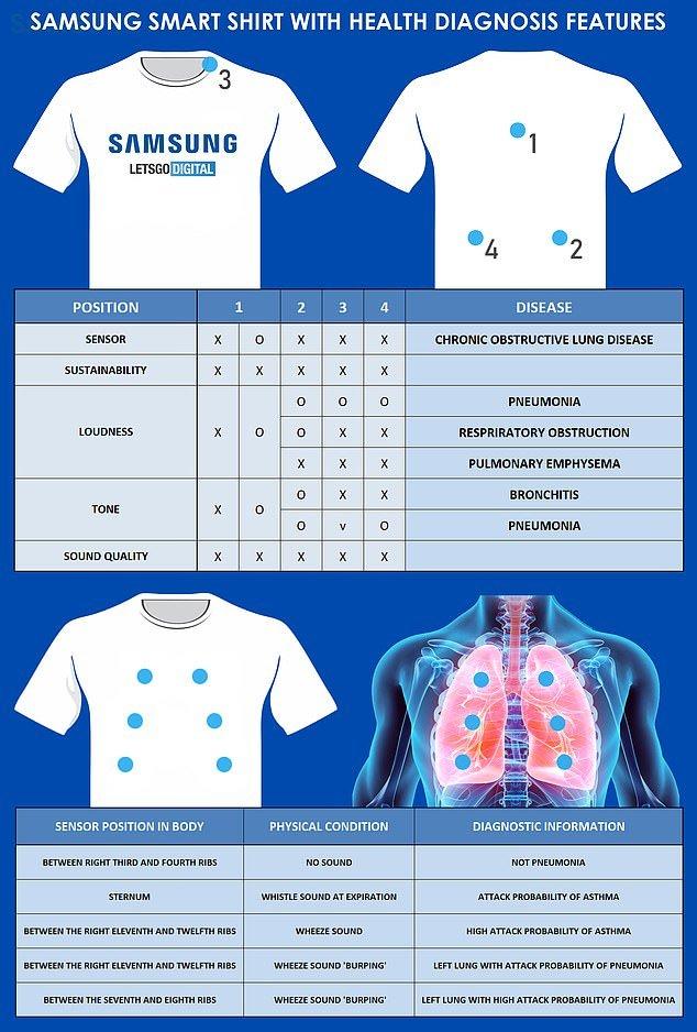 لباس ورزشی هوشمند سامسونگ