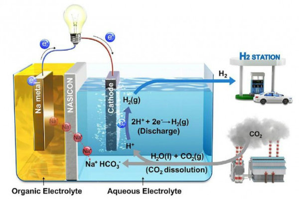 energy_Carbon_dioxide_resize_md