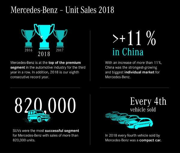 mercedes 2018 sales