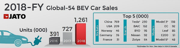 another-86-million-new-cars-sold-in-2018-toyota-ranks-first_3