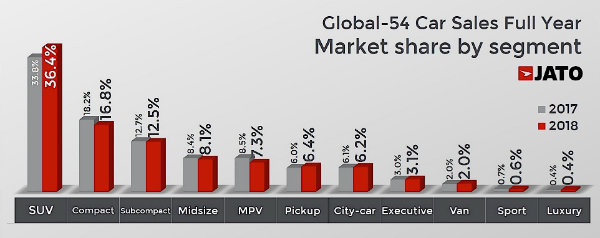 another-86-million-new-cars-sold-in-2018-toyota-ranks-first_4