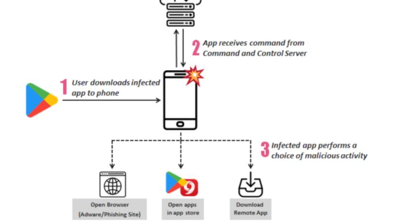 گزارش چک پوینت: بیش از 200 اپلیکیشن حاوی تبلیغافزار از پلیاستور نصب شدهاند