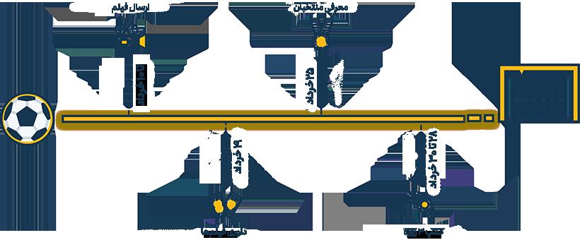 فصل جدید استعدادیابی ایرانسل-لالیگا