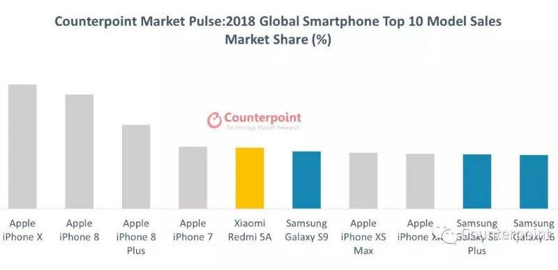 پرفروش ترین گوشی های سال