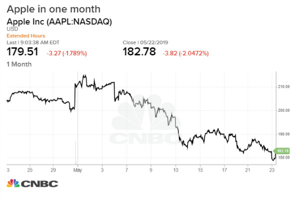 فروش اپل در چین