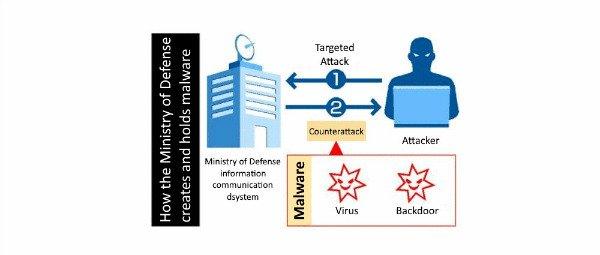 بدافزارهای دفاعی ژاپن