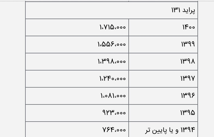 هزینه انتقال سندکلیه مدلهای پرایددر سال 1400