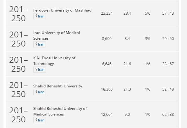 بهترین دانشگاه های آسیا