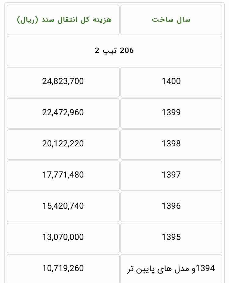 هزینه انتقال سند پژو 206 فروردین ۱۴۰۰