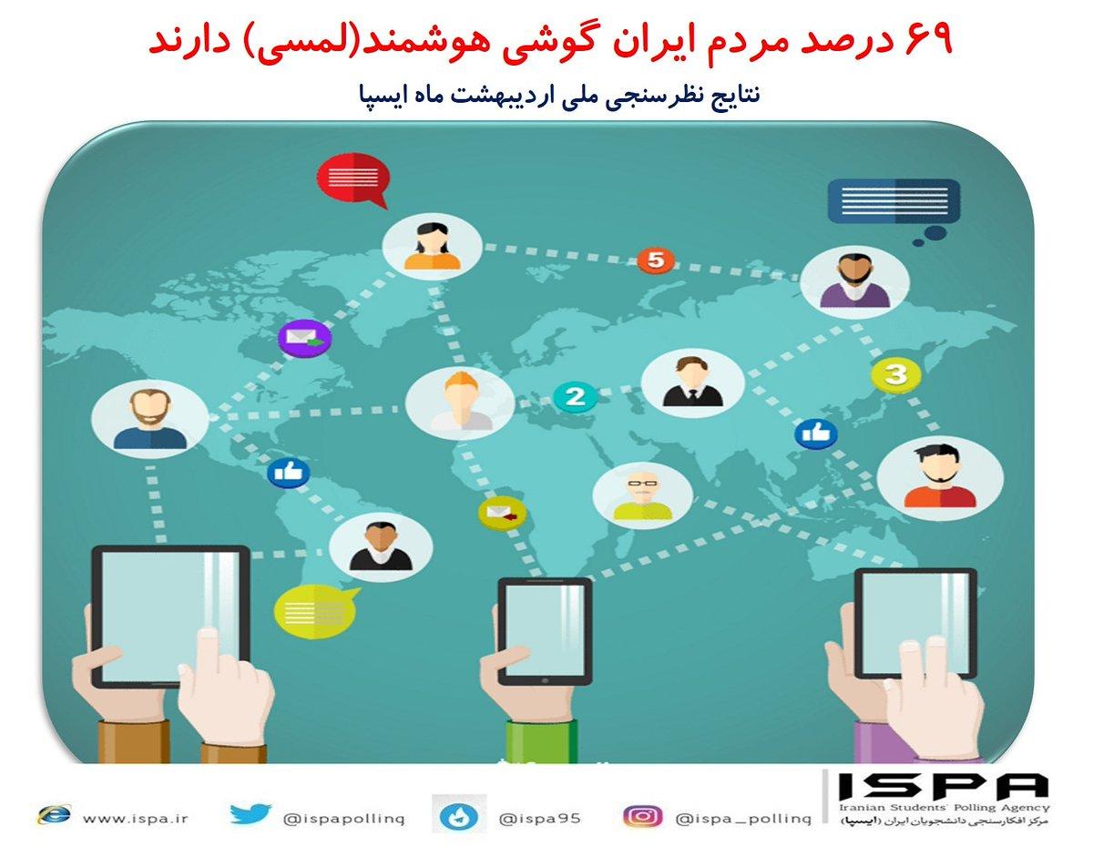 مرکز ایسپا: ۶۹ درصد ایرانیها گوشی هوشمند دارند