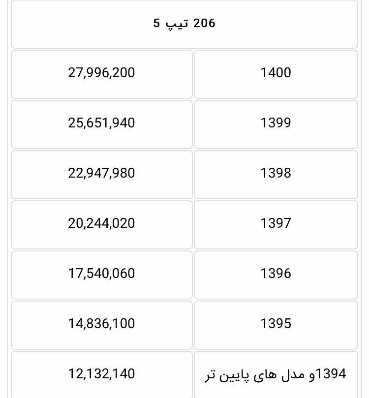 هزینه انتقال سند پژو 206 در سال ۱۴۰۰