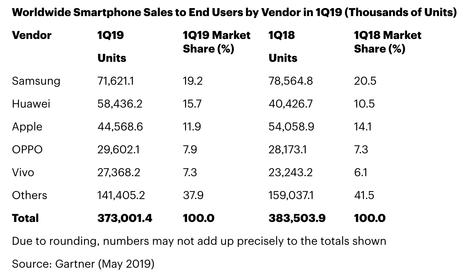 فروش جهانی موبایل