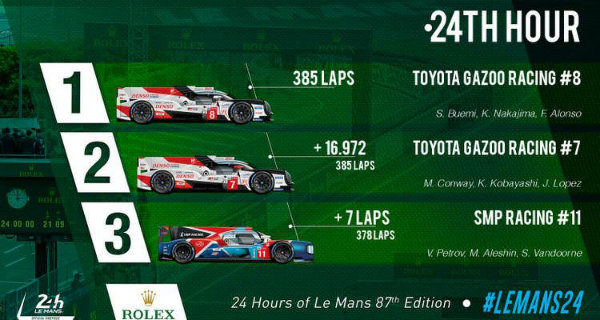 2019-Le-Mans-Result-16-Jun-19-3-15-53-PM-750x400