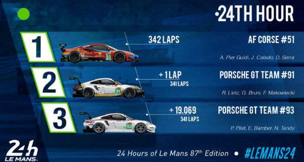 2019-Le-Mans-Result-16-Jun-19-3-16-00-PM-750x400