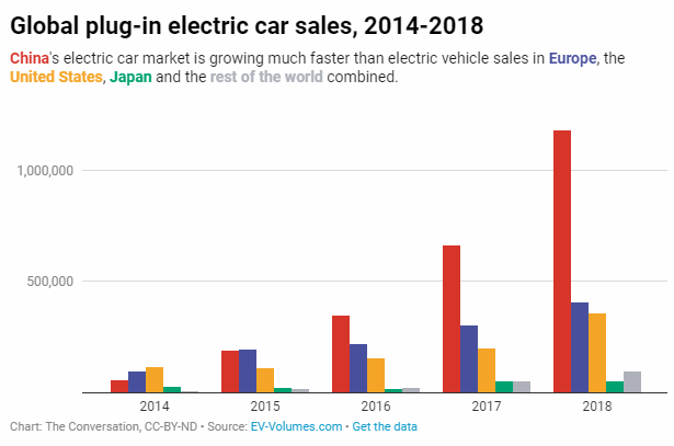 Global Plug in electric car sales 2014-2018