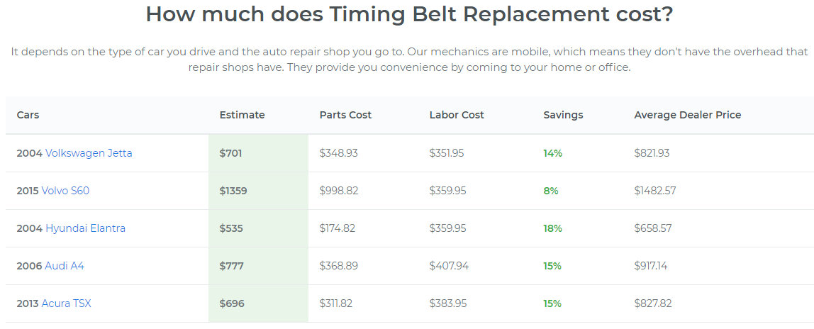 How much does Timing Belt Replacement cost