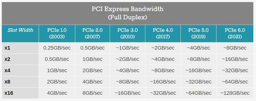 استاندارد PCIe 6.0